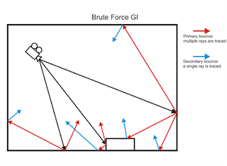 Brute force Vray science explanation